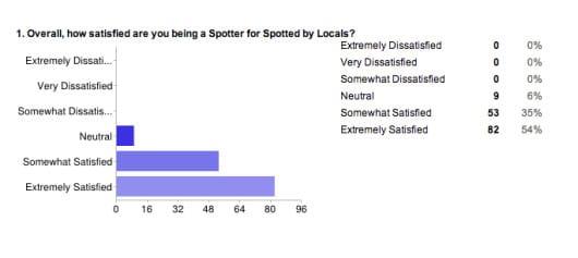 Spotter survey 2013